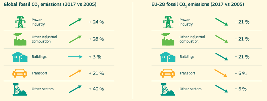 Fossil CO2 emissions (2017 vs 2005)