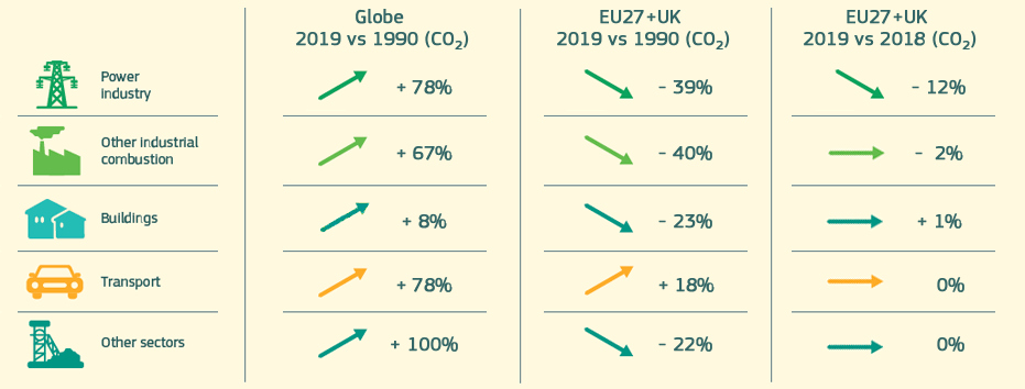 Fossil CO2 and GHG emissions (2018-2015 vs 1990)