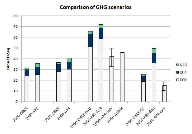 Comparison of GHG scenarios